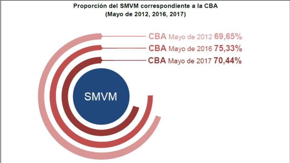 Canasta Básica y Salario Mínimo Vital y Móvil